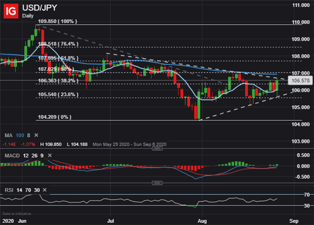USDJPY Price Chart US Dollar Technical Outlook
