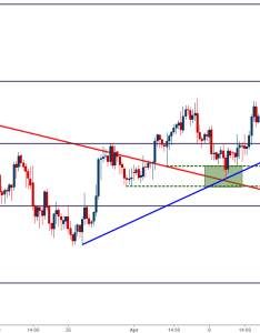 Usd chf four hour chart  new trend line forms from march april lows also forex support and resistance information rh dailyfx