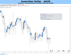 Australian Dollar Could Struggle With RBA Rate Call, GDP Figures