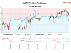 Our data shows traders are now net-short GBP/JPY for the first time since Jun 26, 2020 when GBP/JPY traded near 132.21.