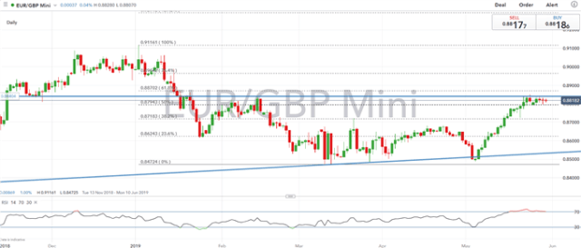EUR Technical Analysis Overview: EURUSD, EURGBP
