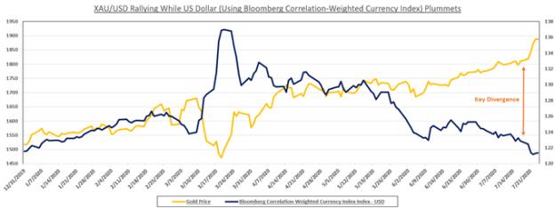 XAUUSD vs USD Price Chart