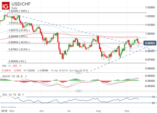 USDCHF Price Chart Technical Analysis Forecast for September Fed and SNB Meeting