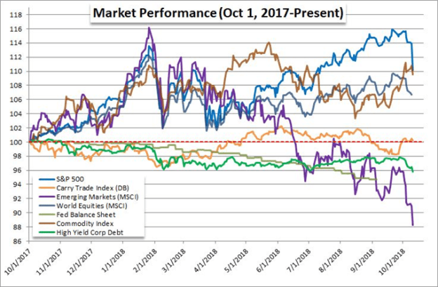 US Equities Dive - Is This the Big One?