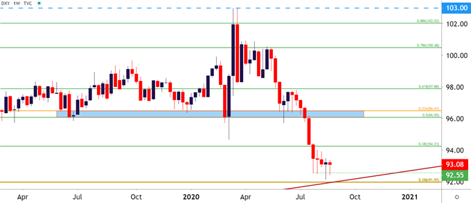 US Dollar Weekly Price Chart