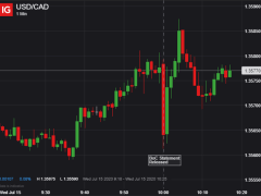 Canadian Dollar Mixed on BoC Decision; QE Continues as CPI Slumps
