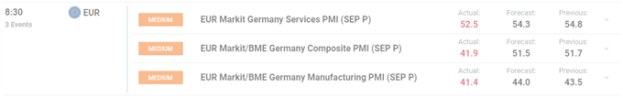 EUR/USD Price Slumps as Germany PMI Data Points to Recession