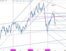 Crude Crashes into Fibonacci Support