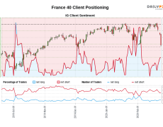 Our data shows traders are now net-long France 40 for the first time since Oct 03, 2019 when France 40 traded near 5,464.40.