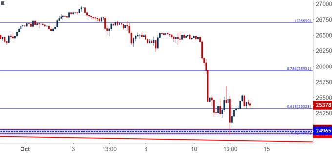 Dow Jones Hourly Price chart DJIA DIA