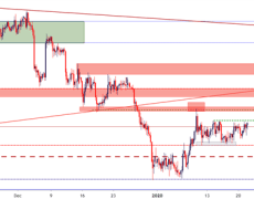US Dollar Resistance Test, USD/CAD Tightening Range: Webinar