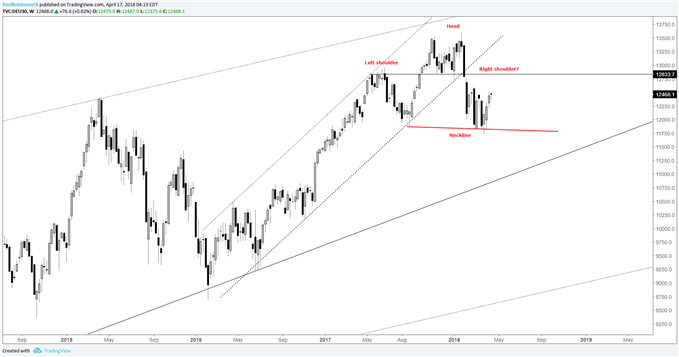 DAX weekly chart with head-and-shoulders potential