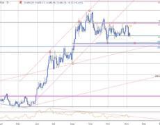 XAU/USD Threatens Monthly Range Breakout