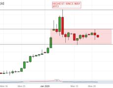 Gold Prices Slip As Risk Appetite Holds Up Despite Coronavirus Fears