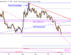 US Dollar Vulnerable as USD/PHP, USD/MYR Fall to Support After Fed