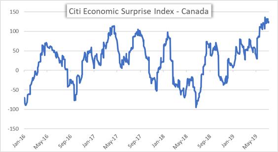 Canada Economic Surprise Index by Citi