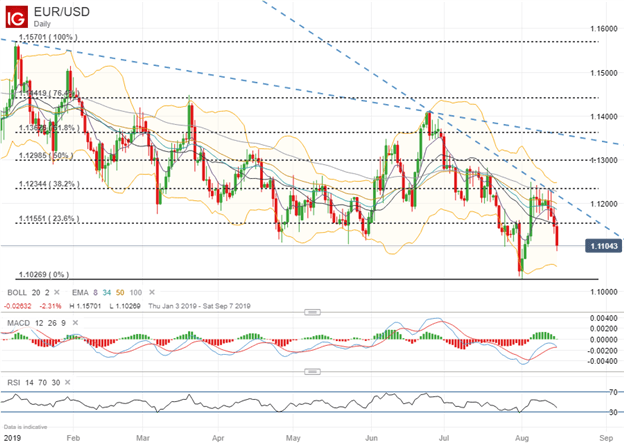 Spot EURUSD Price Chart Technical Analysis