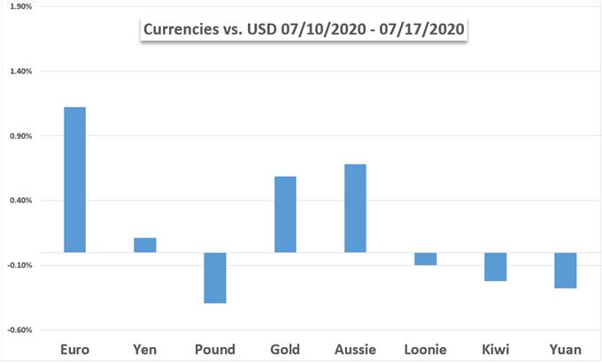 Currencies vs gold