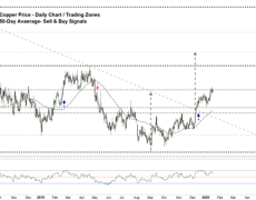 A Possible Reversal on the Horizon- HG Weekly Forecast