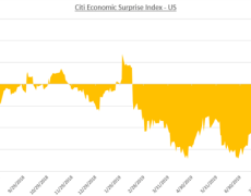 US Dollar May Rise if FOMC, US GDP Data Spooks Equity Markets