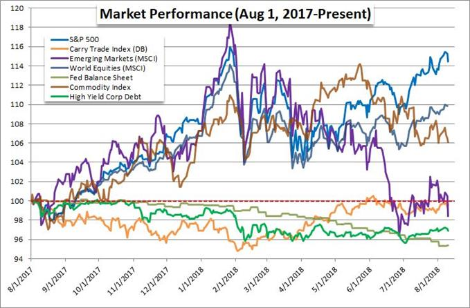 Rolling 12-Month Performance of Majors Sectors
