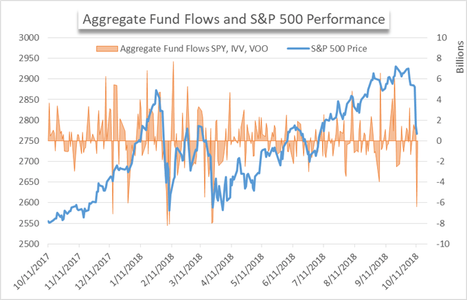 ETF Flows Highlight Pressured Sectors During the S&P 500, Dow Rout