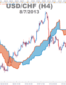 How to use the ichimoku cloud determine  bullish or bearish trend in forex also definitive guide trading trends with rh dailyfx