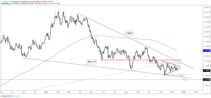 EUR/USD Weekly Technical Forecast: Euro Shorts in Charge