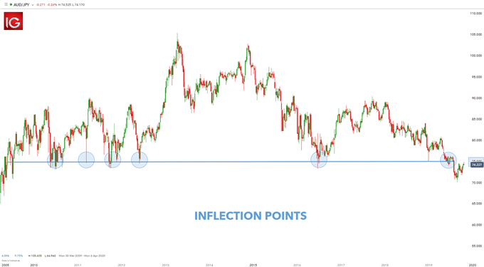 forex inflection points