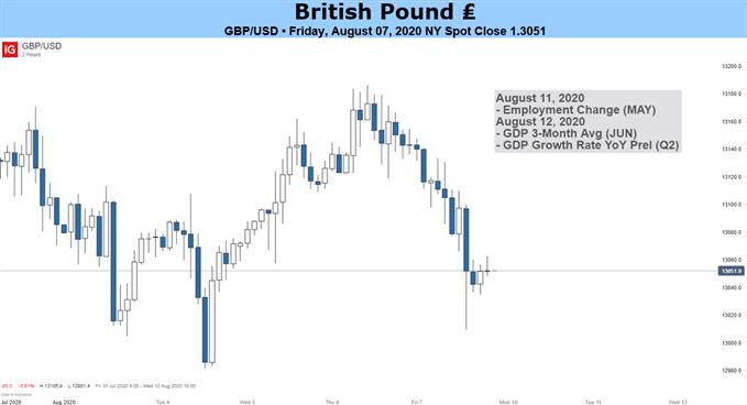 GBPUSD British Pound Chart