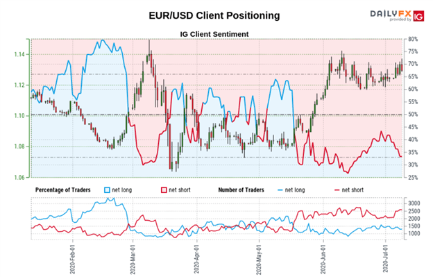 EUR USD Price Chart EURUSD Sentiment Trader Positioning