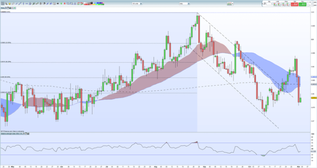 GBP: Sterling's Rally May Have More Room - All Things Being Equal