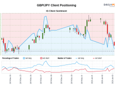 00 GMT when GBP/JPY traded near 141.49.