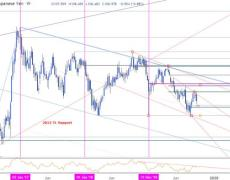 Weekly Reversal Threatens More USD Losses
