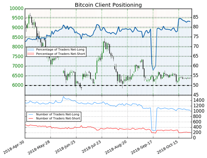 Bitcoin Sentiment Suggest Price May Reverse Higher