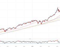 Dow Jones, DAX 30 Technical Forecasts: Major Trendlines in Focus