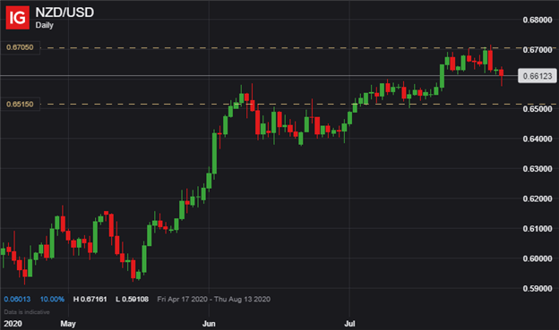 nzdusd price chart us dollar outlook