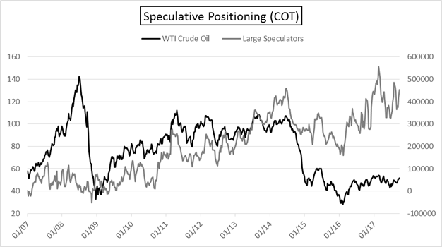 COT Report: Euro, CAD & AUD Large Spec Buyers Undeterred