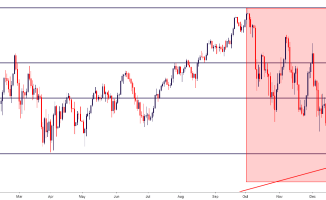 Dow Jones Remains Near 2018 Lows As Year End Nears