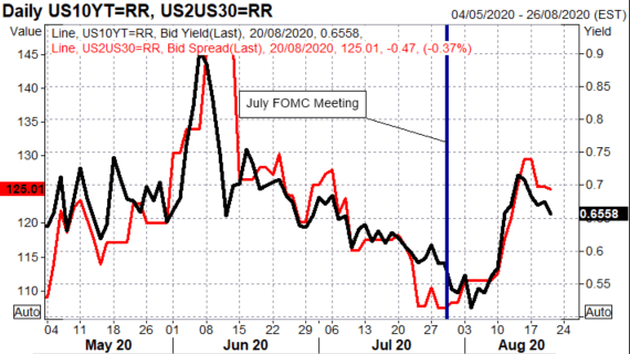 Fed Downplays Yield Curve Control, US Dollar Bounce, But For How Long?