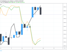 Will Risk Trends Extend Charge and EURUSD Reverse with Trade War News?