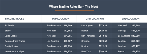 Where Trading Roles Earn The Most