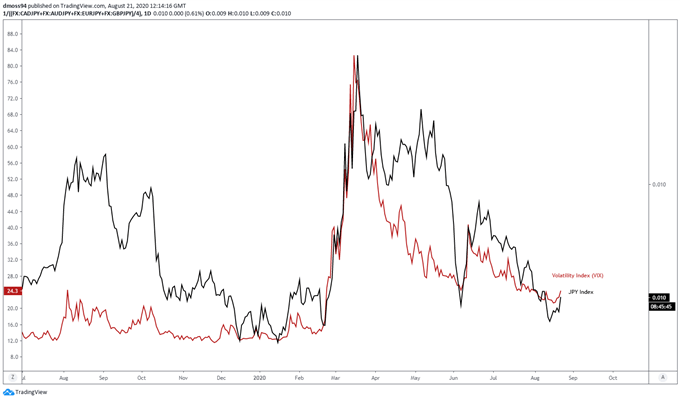 JPY Index vs VIX