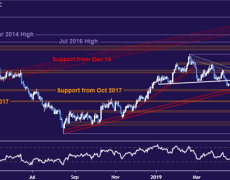 Gold Prices May Struggle to Extend Gains Before G20 Summit