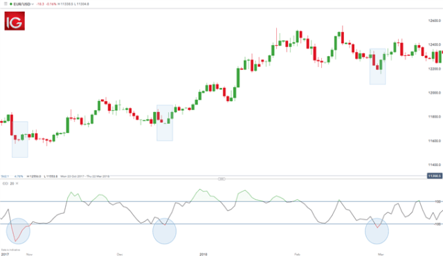 trend trading EUR/USD with CCI