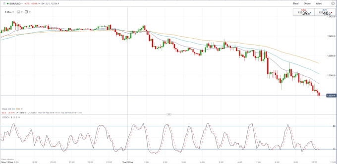 EURUSD Finds Little Support From Positive Euro-Zone Data