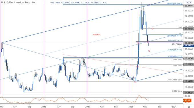 Mexican Peso Price Chart - USD/MXN Weekly - Trade Outlook - US Dollar vs Peso Technical Forecast