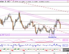 EURUSD Sinks Towards 2019 Lows as US Dollar Soars on Retail Sales