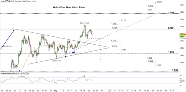 gold four hour price chart 21-05-20