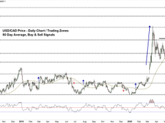 USD/CAD Price, Breakout Levels to Monitor